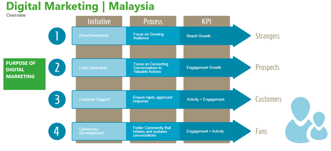 Malaysia Search Engine Optimisation (SEO) Services | Hostnet Security